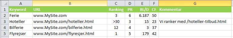 Keyword URL Match SEO Table