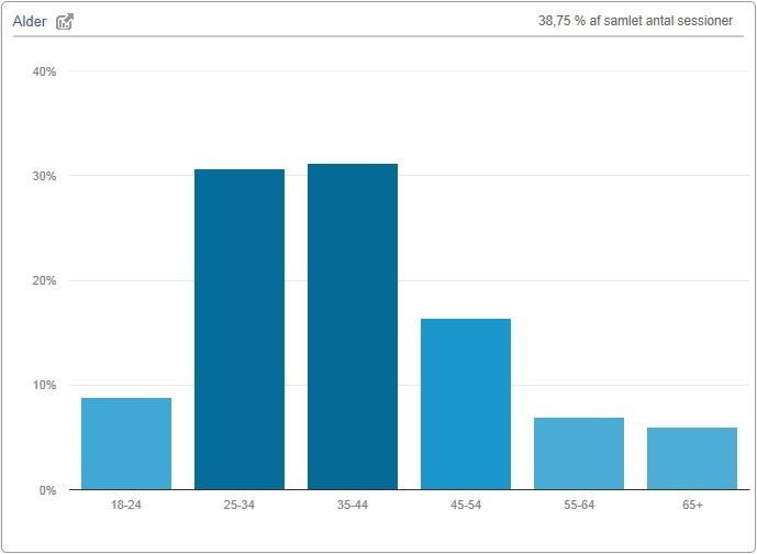demib.dk demografi alder